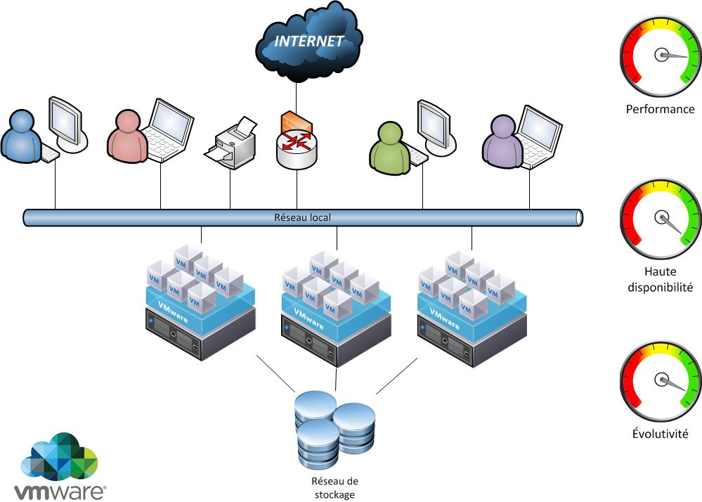 Dessin_Archi_VMware